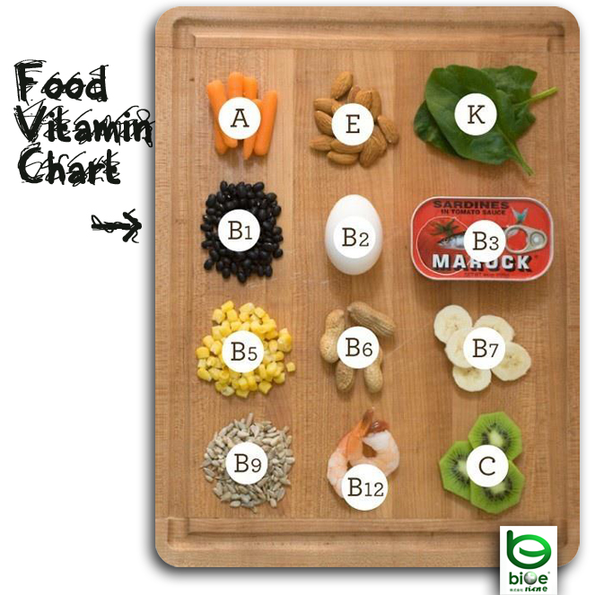 Are Vitamin Fortified Foods Safe?