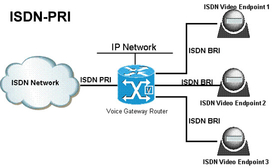 a close look at isdn integrated services digital network Integrated services digital network (isdn) is a set of communication standards  for  once a call is set up, there is a simple 64 kbit/s synchronous bidirectional   since isdn provides a high quality connection this assists in delivering good.