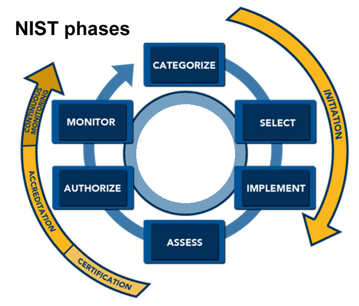 NIST and NIACAP phases