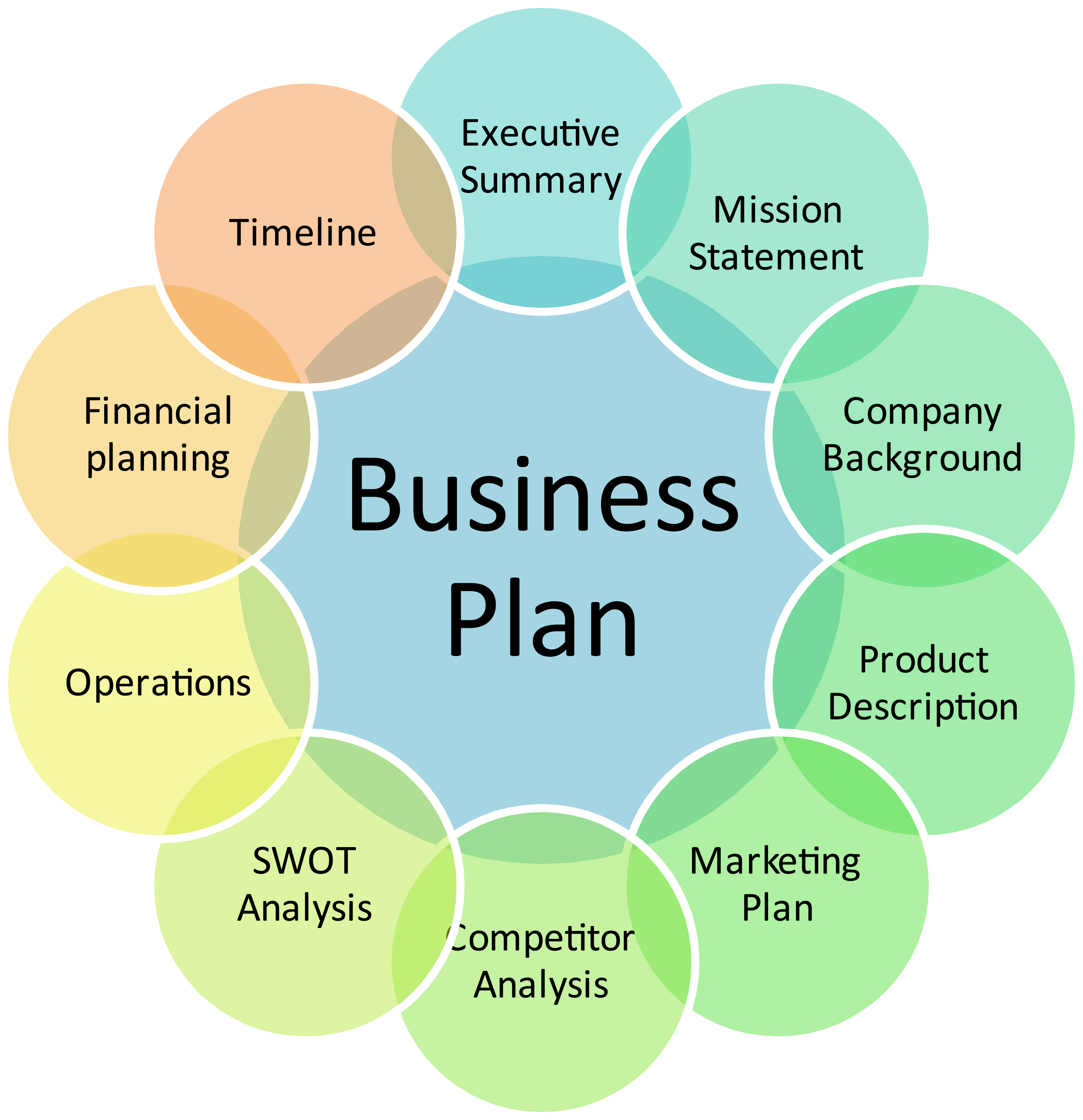 Joint procurement business plan