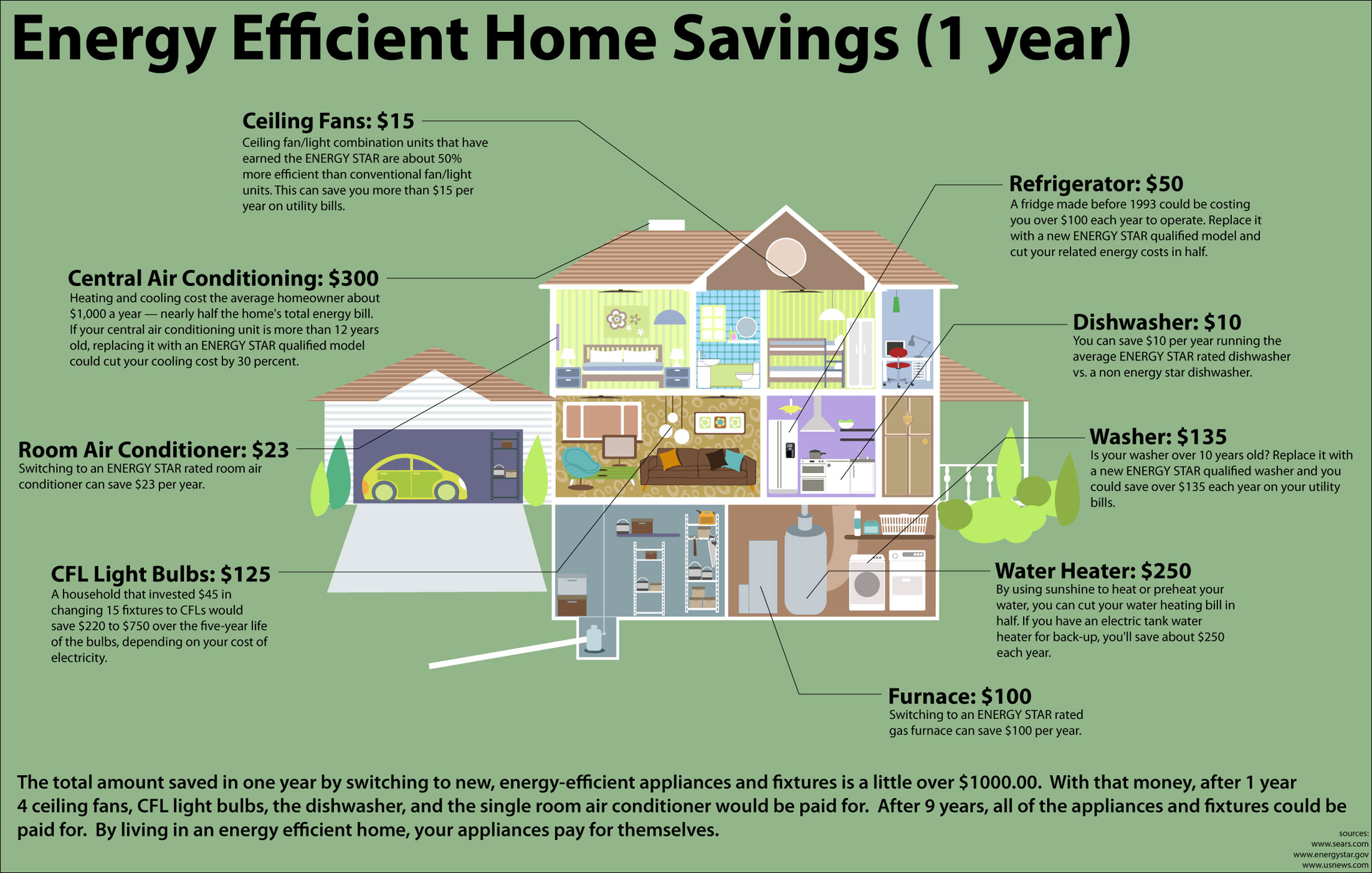 How to become more energy efficient for Star home designs products