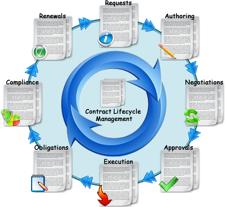Elements of The Corporate Contract Lifecycle