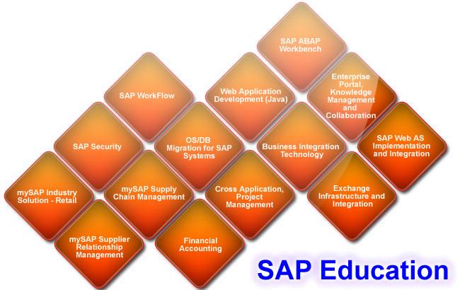 SAP-map