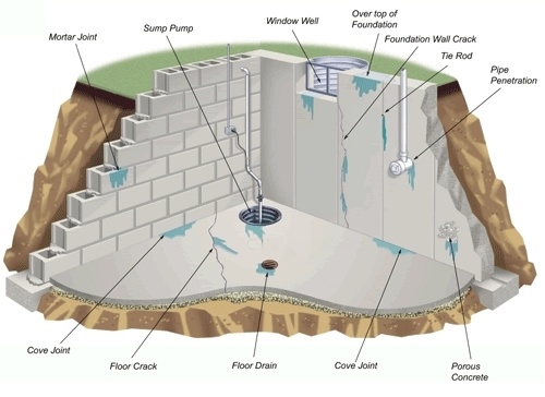 Advantages of Basement Waterproofing