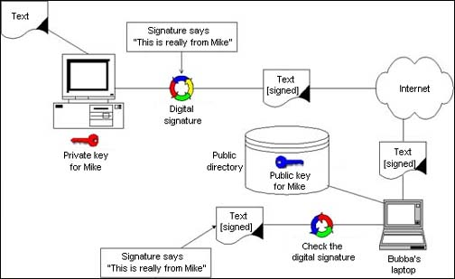 digital-signature-scheme