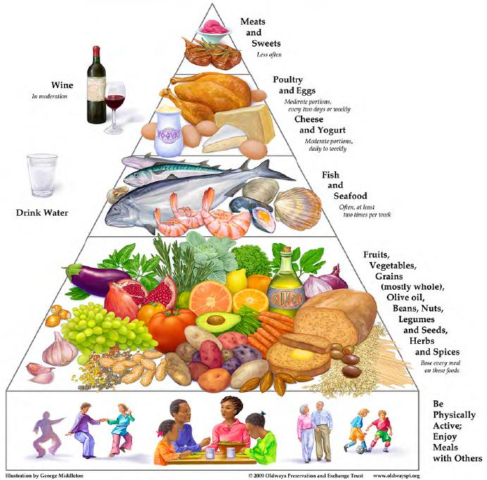 The Benefits of a Mediterranean Diet for Alzheimer's Sufferers