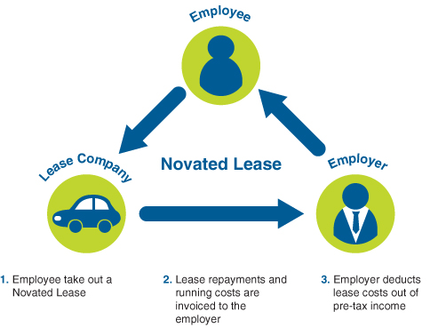 novated lease scheme
