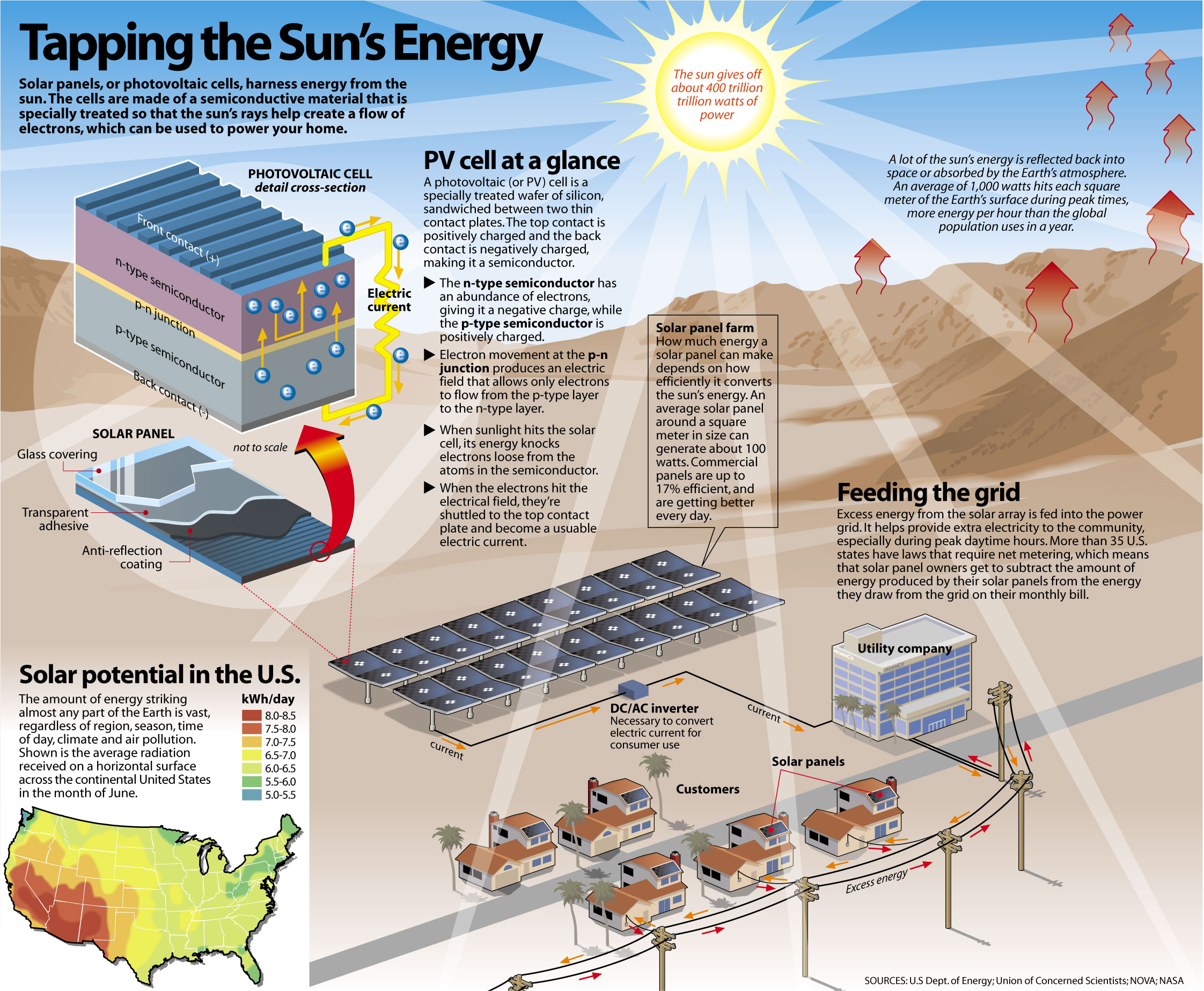 Energy Power System : Benefits of solar energy systems for your home