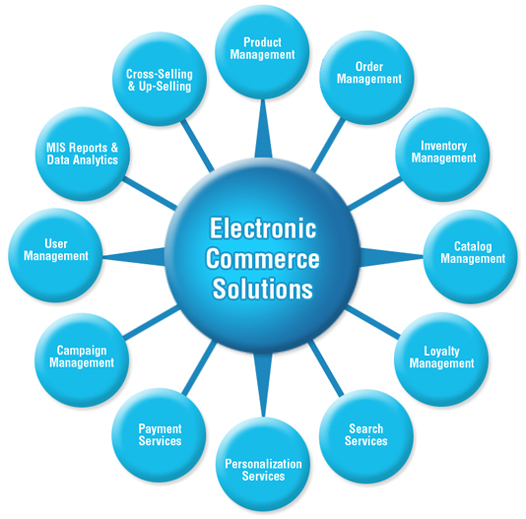 e-commerce-options