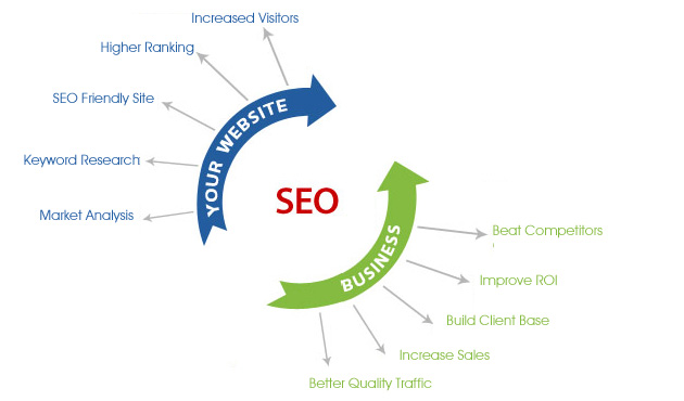 seo-advantages