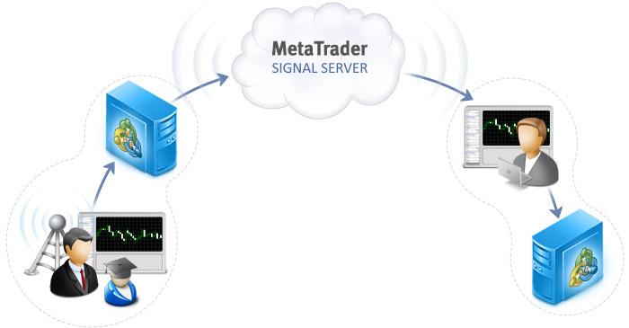 MetaTrader-Signal-Scheme