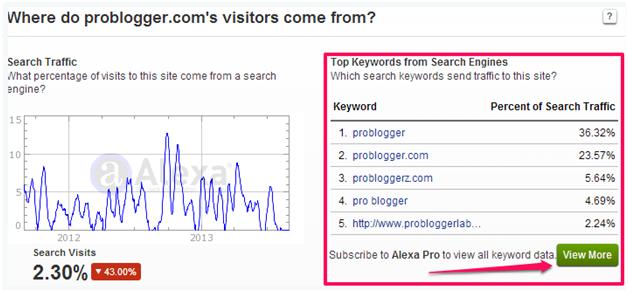 problogger's visitors