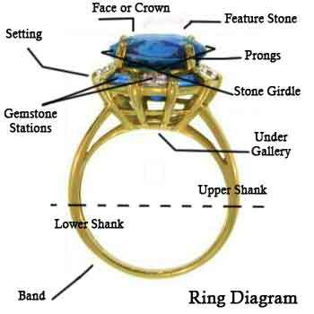 ring-diagram