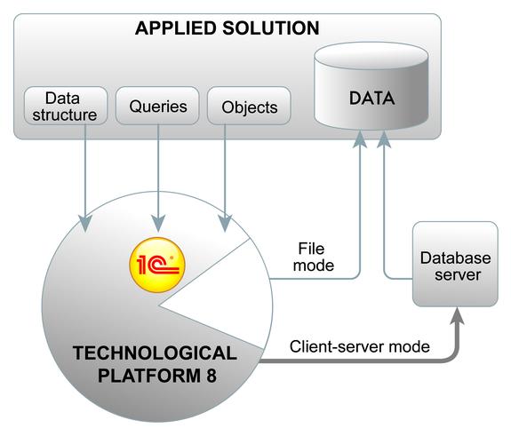 1C Enterprise 8 Features