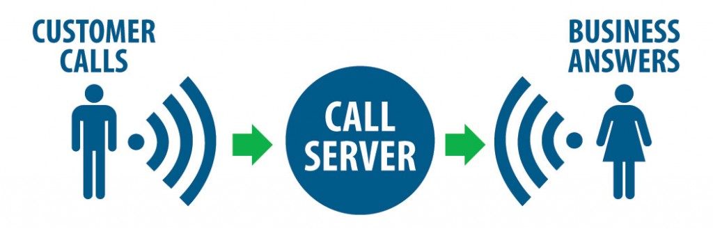 The Benefits of a Call Tracking System