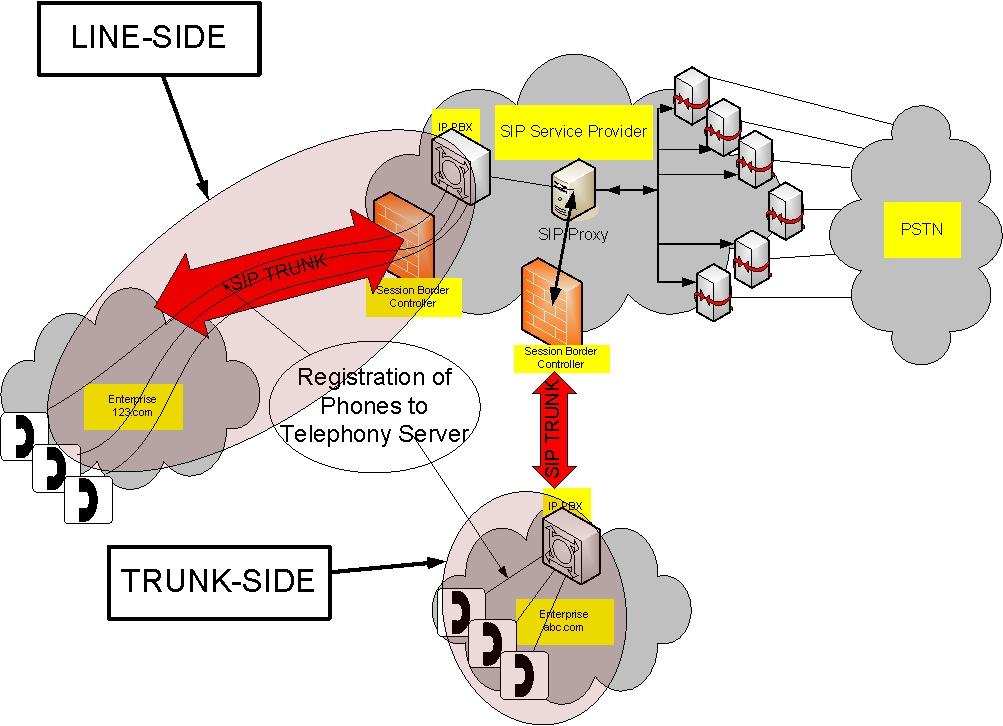 sip-trunking-scheme