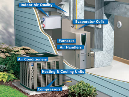 Aurora air conditioning and furnaces service and repair House heating systems