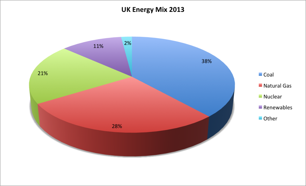 UK-Energy-Mix-2013