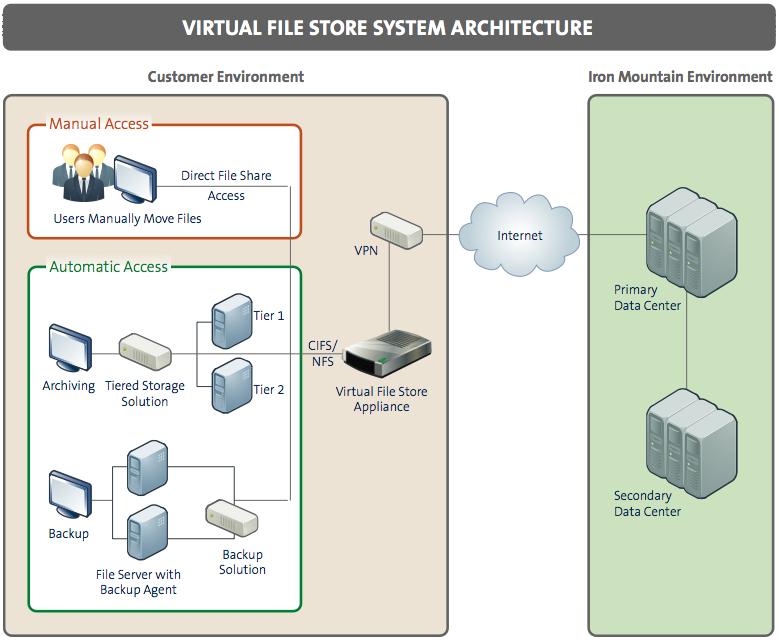 virtual-storage-architecture