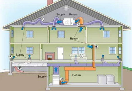 Top benefits of using floor heating systems in home Best central heating system