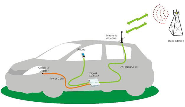 car-mobile-signal-booster[1]