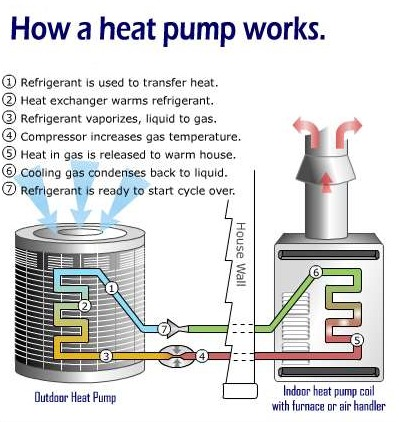 Heat Pump Vs Furnace Which Is Better