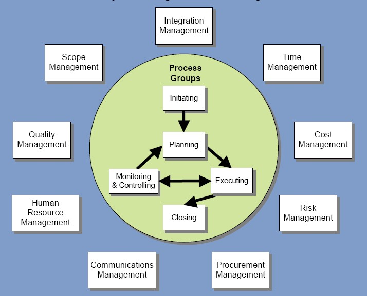 The Formal and Informal Aspects of Project Management