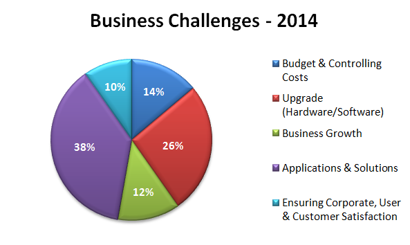 Business Challenges 2014