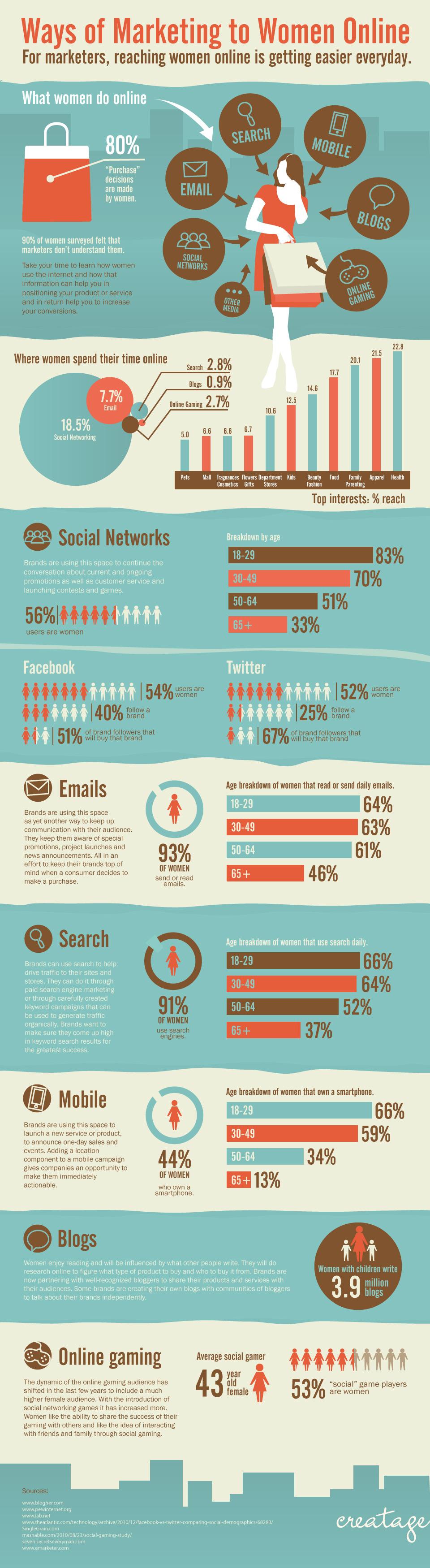 Marketing-Statistics-for-Women