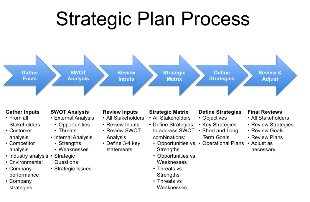 How Strategic Planning Helps Your Company Sale Process