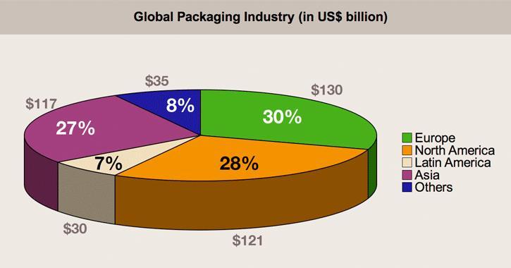 global-packaging-industry