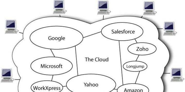 Choosing Cloud Computing