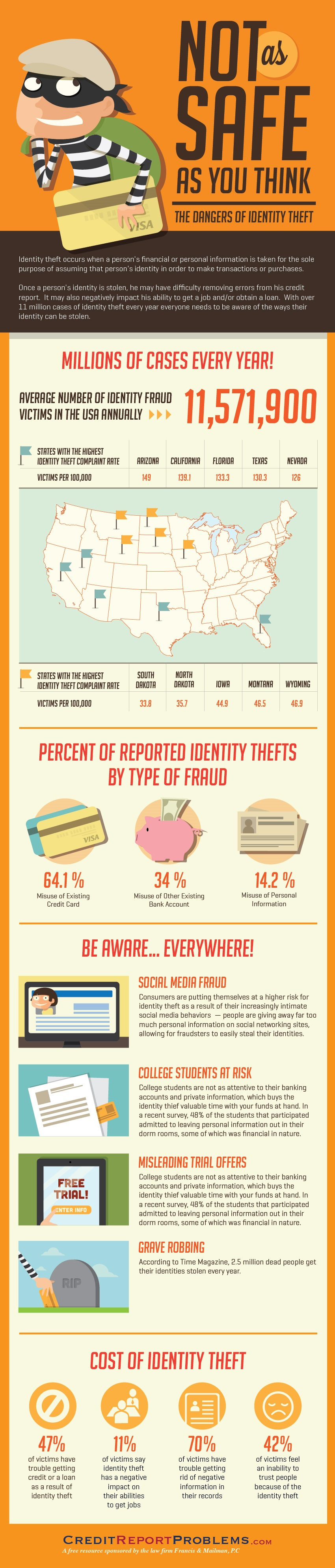 Easy Ways to Prevent ID theft