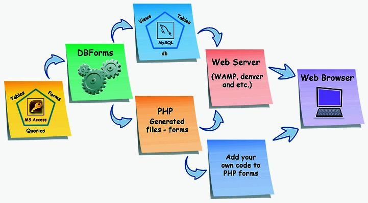 php development process