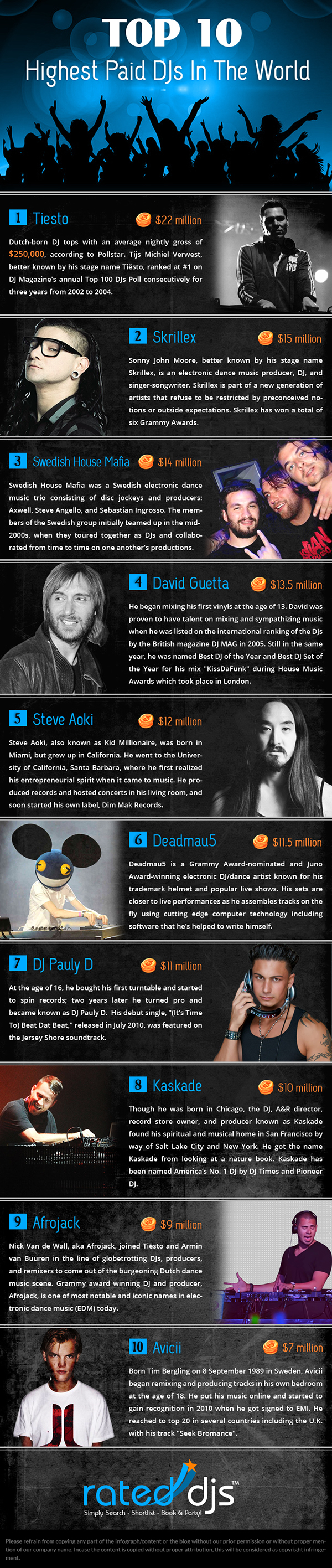 Top 10 Highest Paid DJs In The World [Infographic]