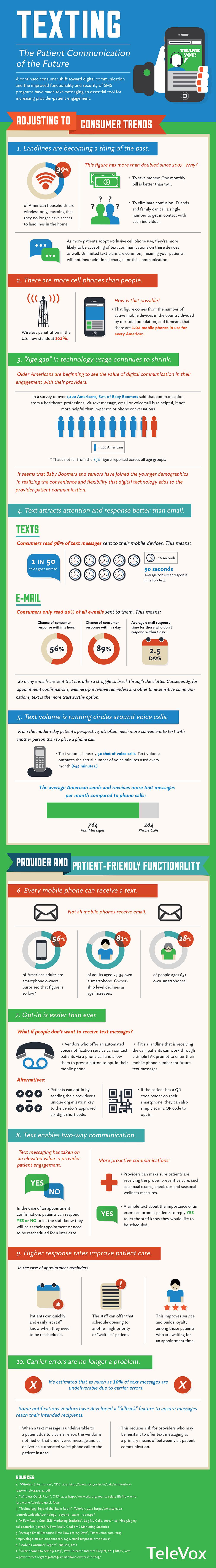 Client Communication Infographic