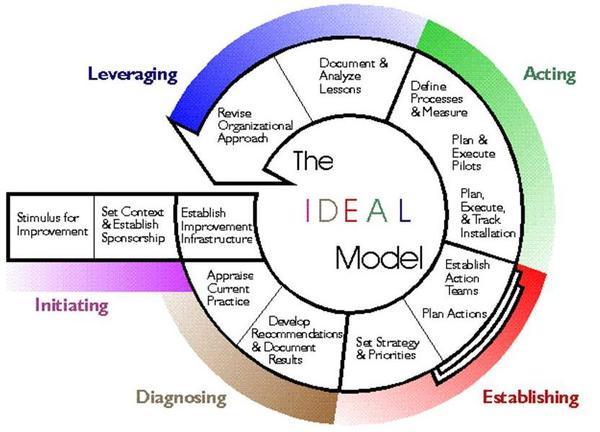 Agile progect management diagram