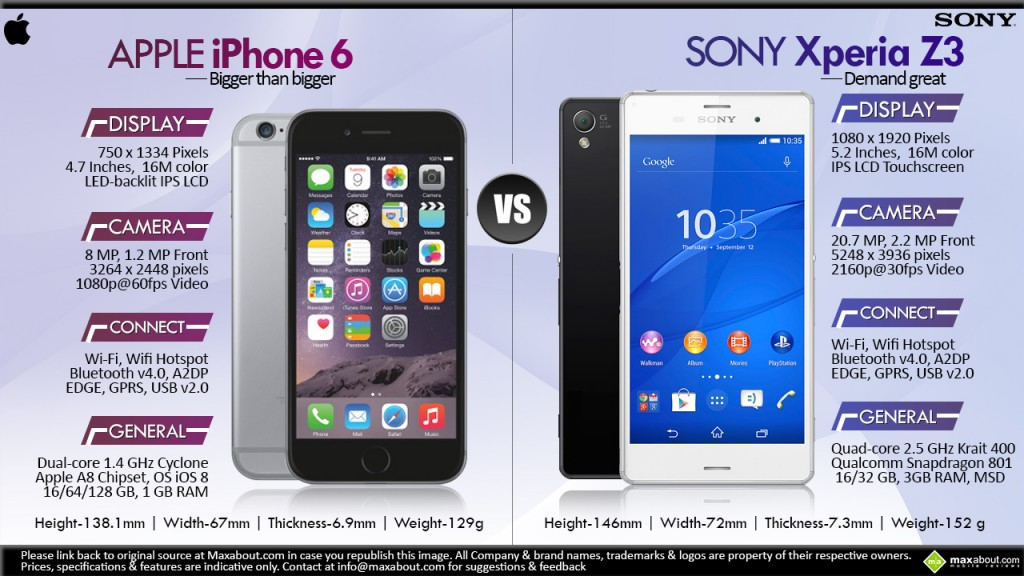 Apple-iphone-6-versus-Sony-Xperia-Z3