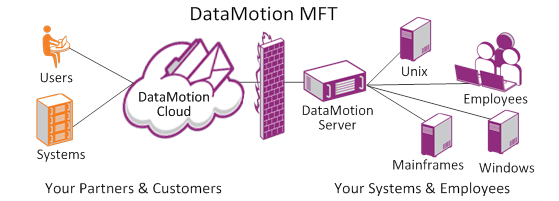 Managed-File-Transfer