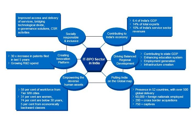indian_it_sector_analysis