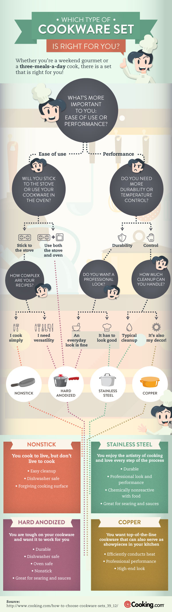 The Ultimate Guide for Choosing Cookware [Infographic]