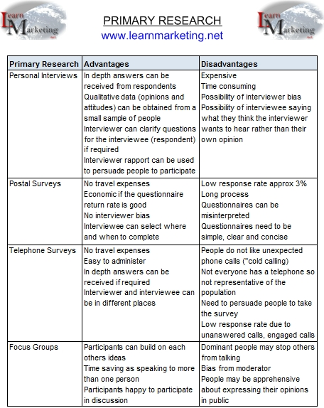 How to Go About Primary Research for Businesses Insight