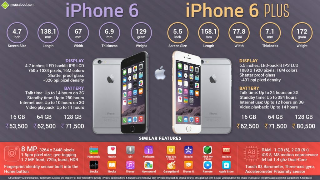 Advantages & Disadvantages of iPhone 6 and 6 plus