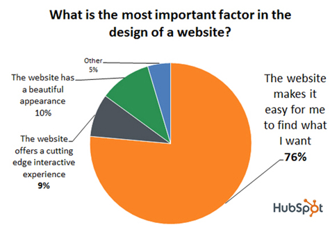 Providing Quality Web Design Services: Why is it Important