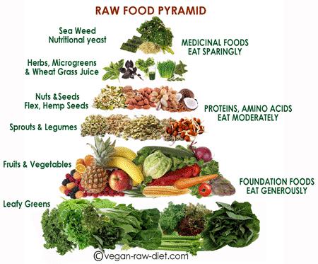 rawpyramid