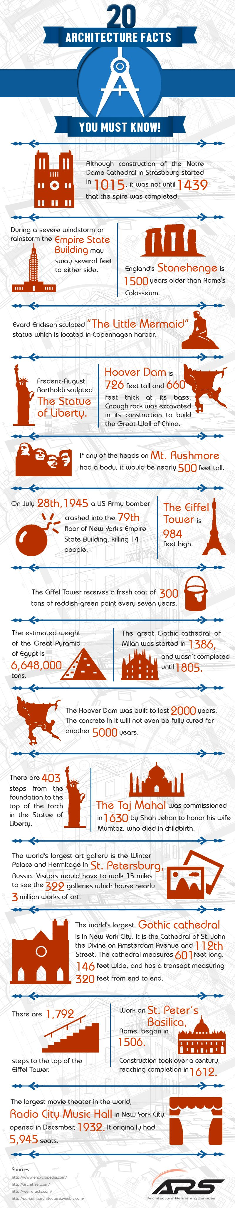 20 Architectural Facts You Must Know [Infographic]