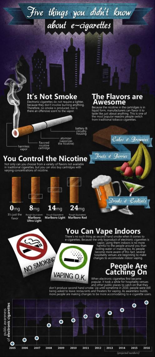 e-cigarettes infographic