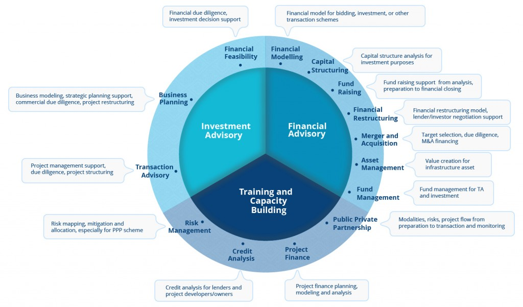 Types of Financial Advisory Services Available in the Market