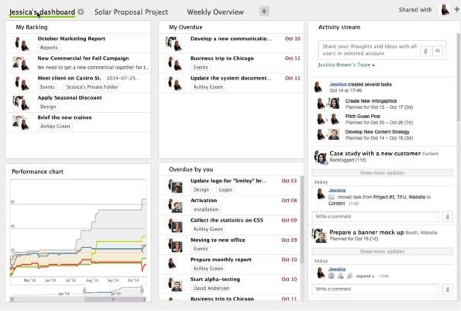 Wrike Review: a Powerful Project Management Software