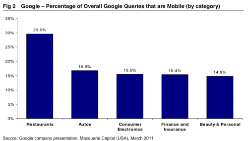 An Overview of Mobile PPC Strategies, Tips and Tricks